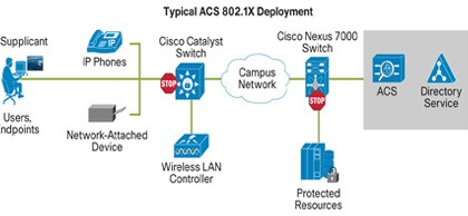 How to configure Cisco WLC? - TechieReader