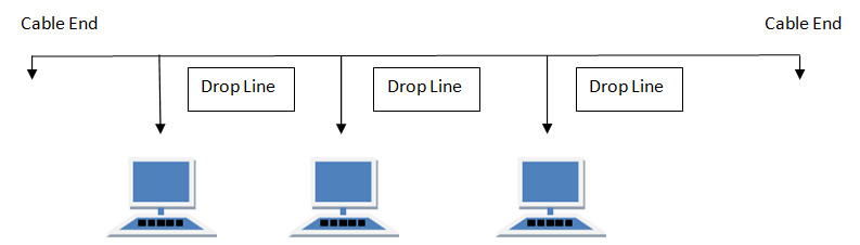 Bus Topology In Computer Networks