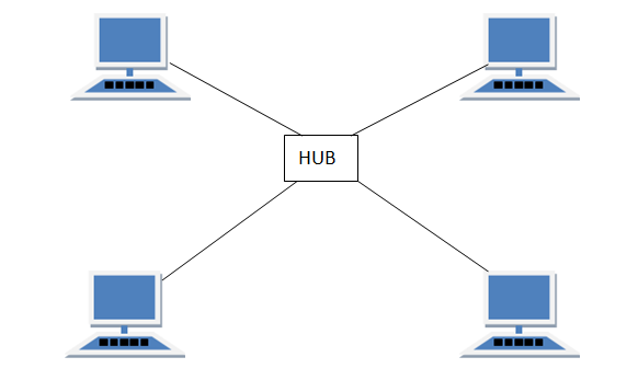 Hub topology in computer networks